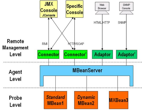 JMX/RMI 的连接端口问题